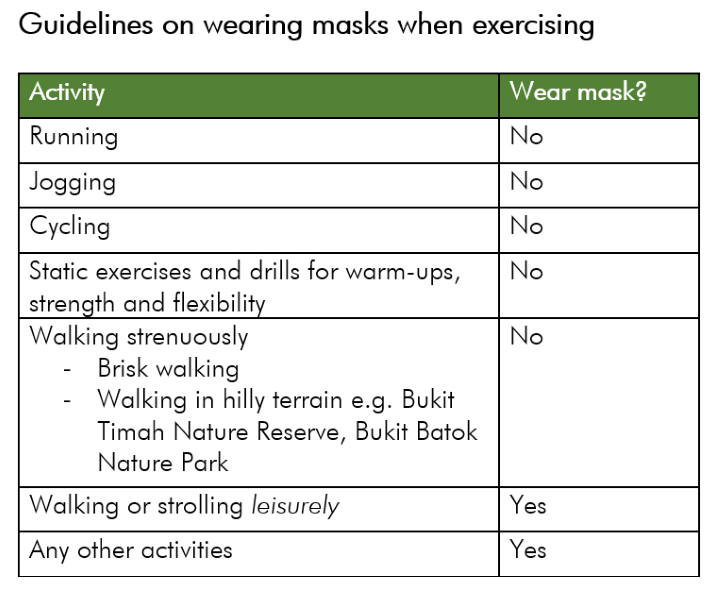list of exercises requiring wearing masks